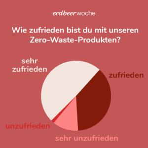 Produktzufriedenheit Zero-Waste Monatshygiene