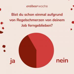Umfrage: Fernbleiben vom Job aufgrund Periodenschmerzen